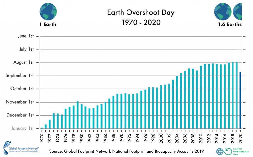 Tracking the date - Earth Overshoot Dates since 1970