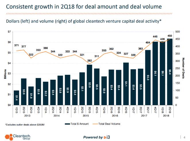 Global Cleantech VC deal activity
