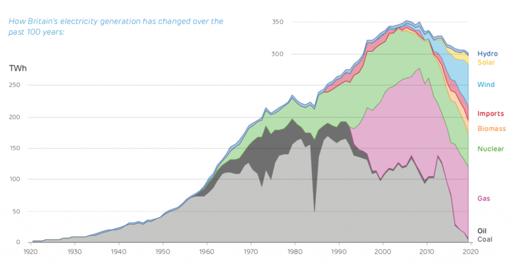 Drax Electric Insights - Electricity Generation Over 100 Years
