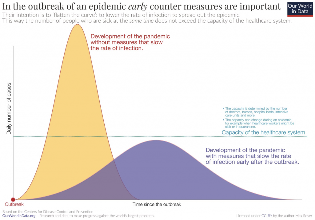 Chart from Our World in Data showing that early counter measures are important in dealing with coronavirus.