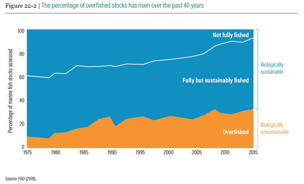 The percentage of overfished stocks has risen over the past 40 years, WRI