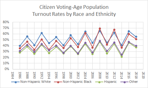 """McDonald, Michael P. """"Voter Turnout Demographics."""" United States Elections Project. Accessed 7 Feb 2020."""